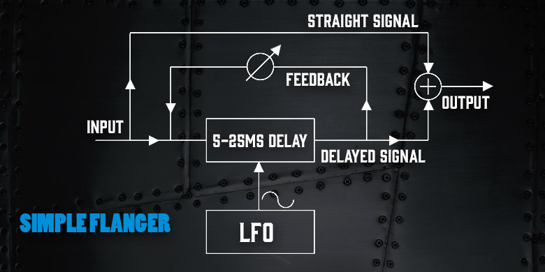 Flanger Diagram