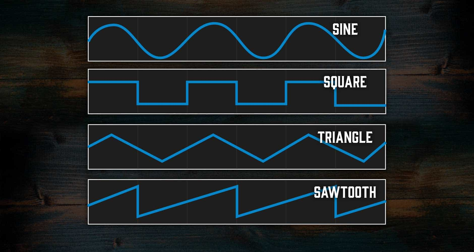Modular Synths The Ultimate Guide Andertons Music Co Yamaha Wiring Diagram Bose 901 To Powered Mixer Sine Pure And Without Harmonics Also Referred As Fundamental In That Its Basis Of All Other Waveforms